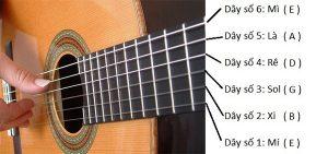 thu tu day dan guitar